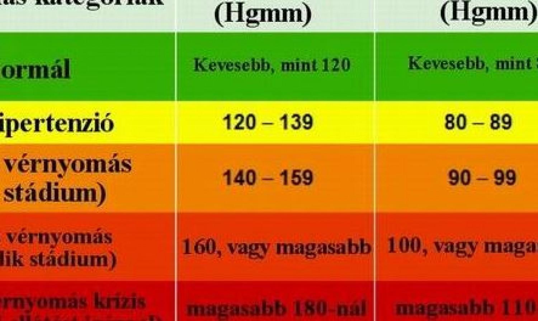 Új vérnyomás táblázat - így egyszerű megállapítani, hogy életkortól függően mik a jó, a még elfogadható és a kritikus értékek